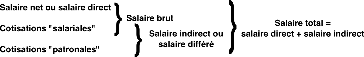 Salaire